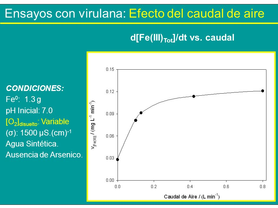 d[Fe(III)Tot]/dt vs. caudal